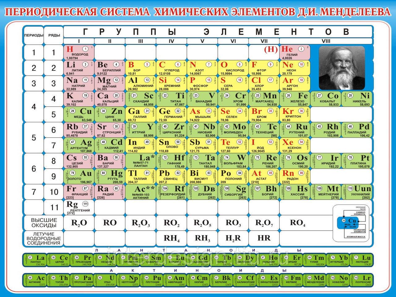 ООН провозгласила 2019 год годом таблицы Менделеева
